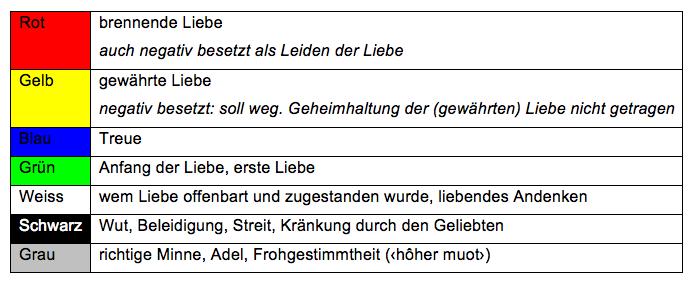 Negative Farben.S Brügel Farben In Mittelalterlichen Minnereden